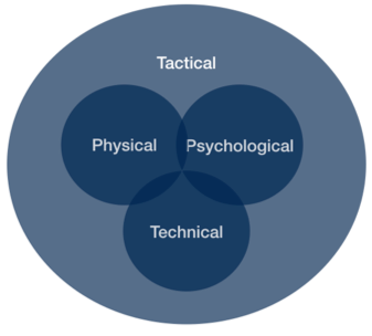 Tactical Periodization model JOHAN Sports GPS Tracking